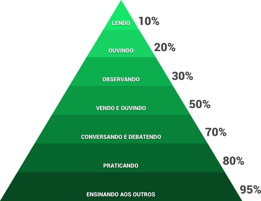 piramide-aprendizagem